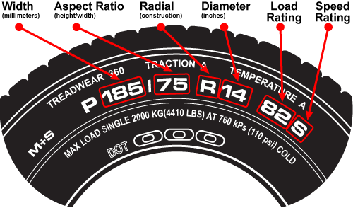 What Do The Numbers On Tires Mean >> How to Read the Sidewall of a TireGinman Tire | Ginman Tire